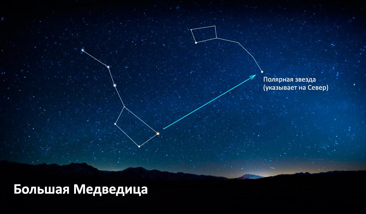 Полярная звезда над созвездием большой медведицы