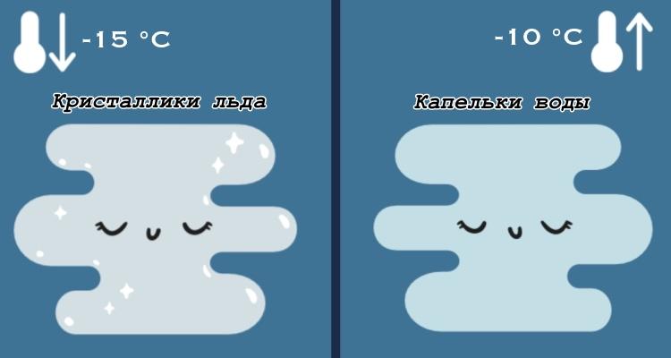 Как появляется туман