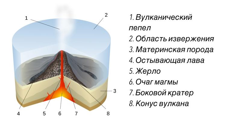 Как устроен вулкан
