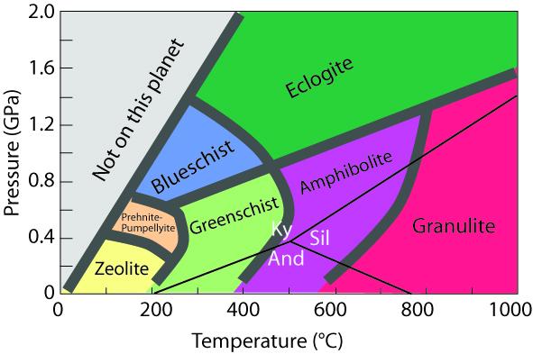 Метаморфические горные породы как образуются