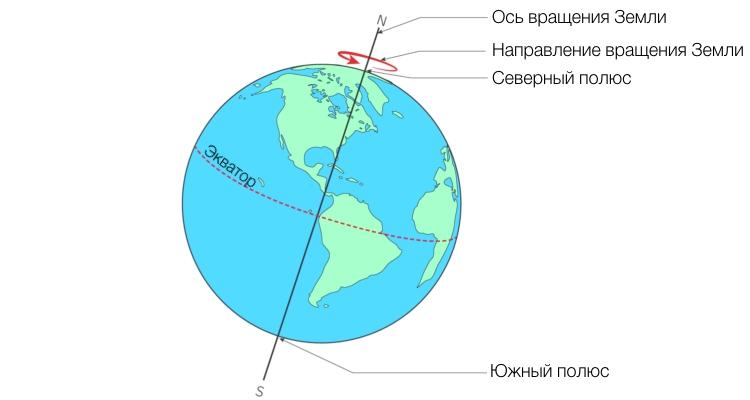 Ось вращения Земли