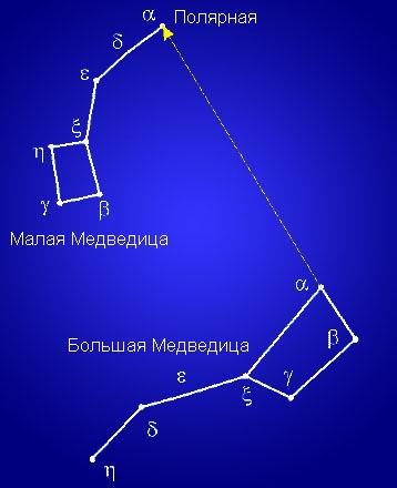 Полярная звезда в созвездии Малой Медведицы