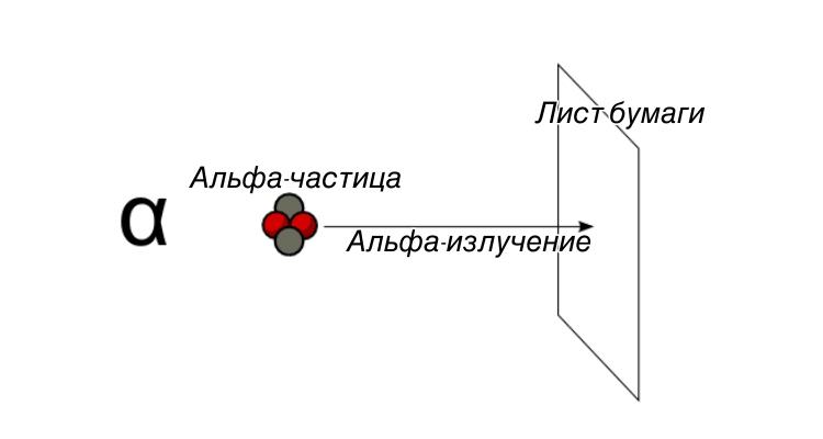 Проникающая способность альфа-излучения