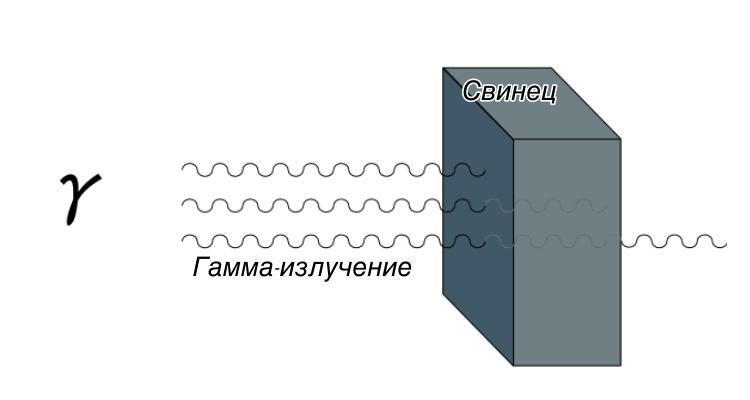 Проникающая способность гамма-излучения