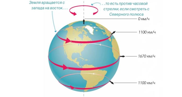 Скорость вращения Земли