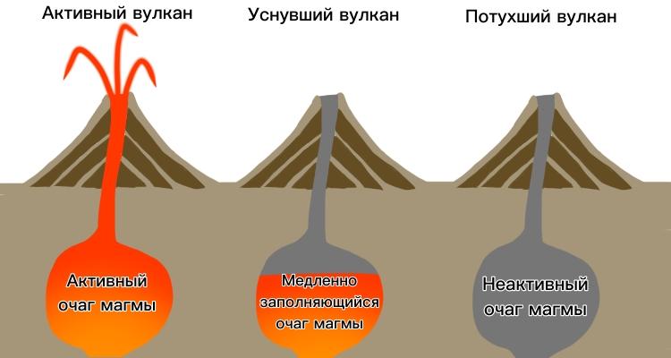 Виды вулканов по активности