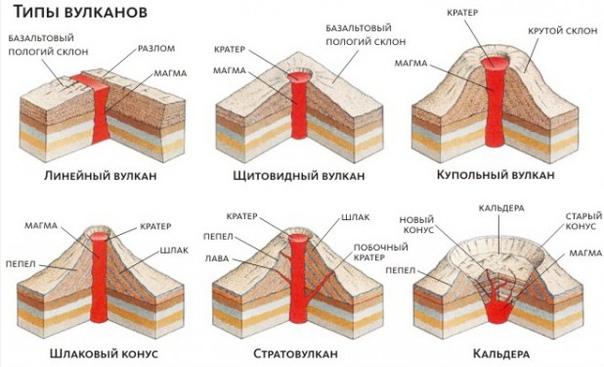 Виды вулканов по форме
