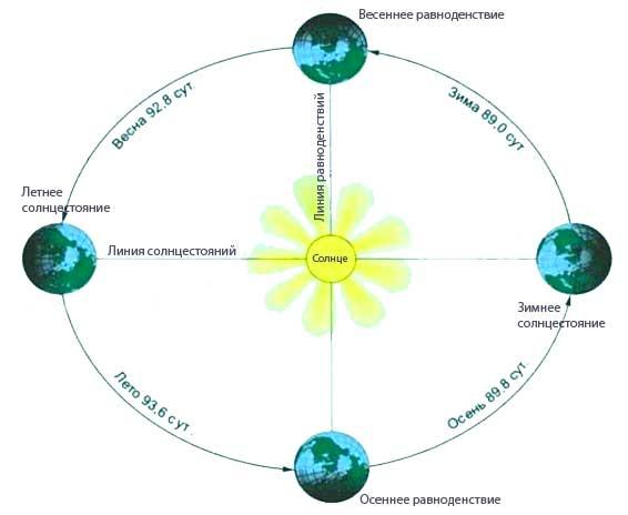 Вращение Земли вокруг Солнца и смена времен года