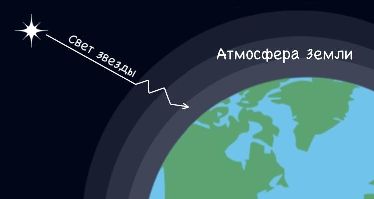 Влияние атмосферы на мерцание звезд