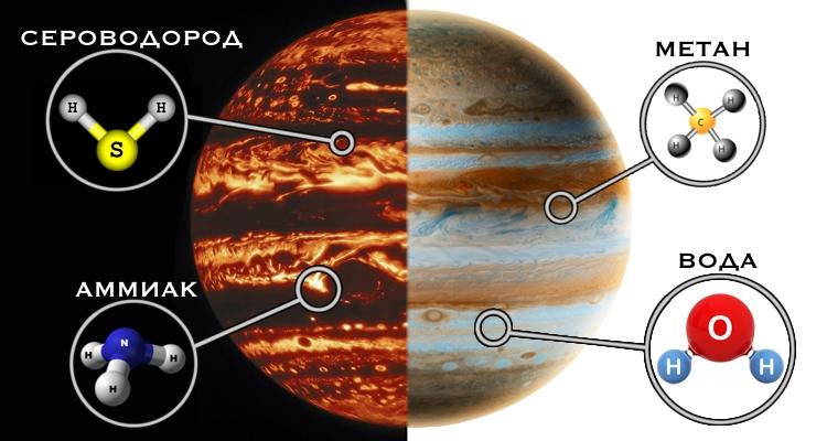 Состав атмосферы Юпитера