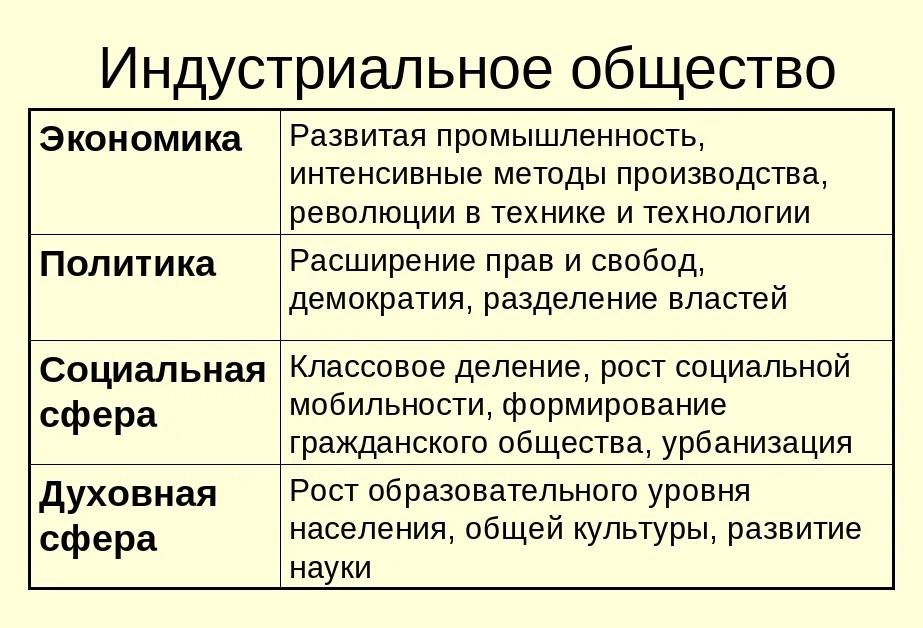 Индустриальное общество в разных сферах жизни