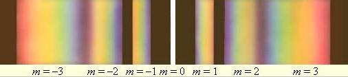 Разложение решеткой белого спектра в спектр
