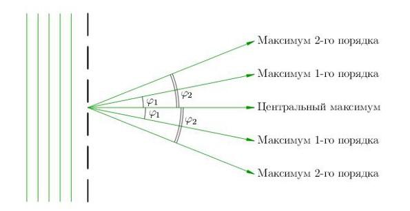 Схема образования максимумов дифракции
