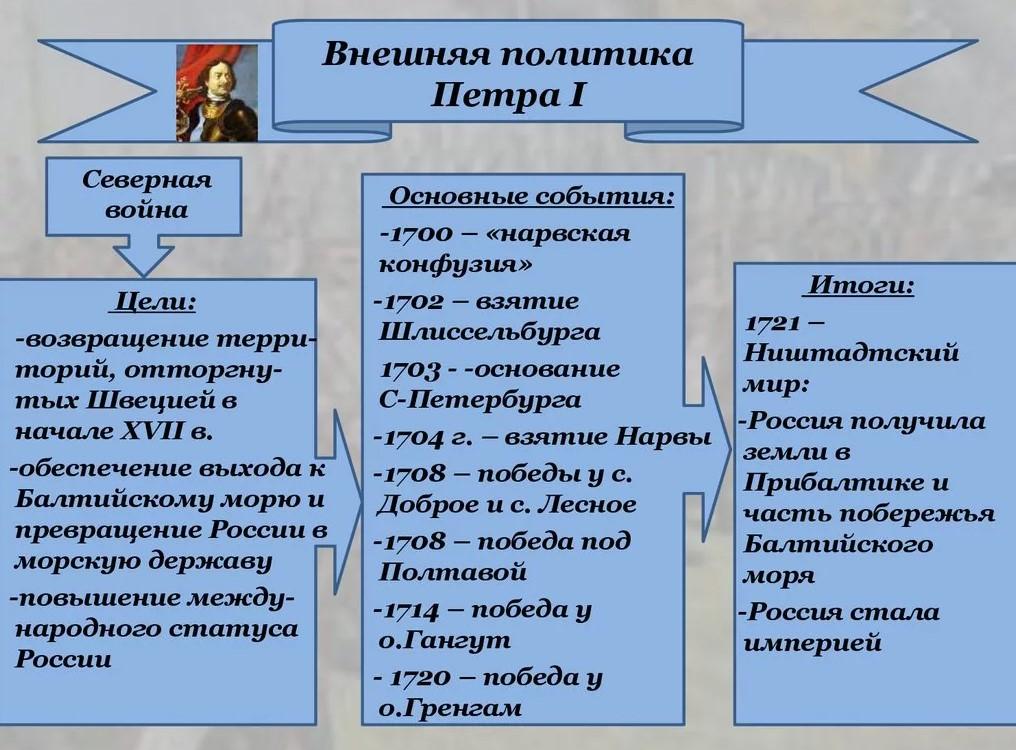 Внешняя политика Петра Первого